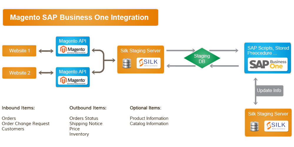 Magnete SAP Integration